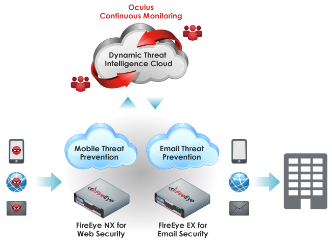 FireEye Oculus for Small and Midsize Business Solution