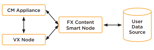 Leveraging the Power of FireEye MVX Smart Grid