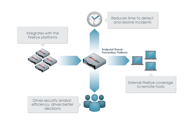 Endpoint Security Solution Overview