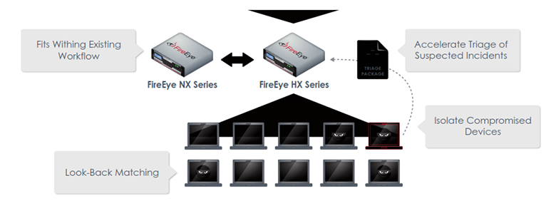 FireEye Endpoint Security - HX Series | ThreatProtectWorks com