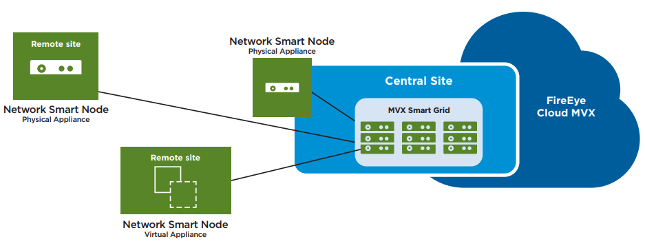 Distributed deployment models for Network Security