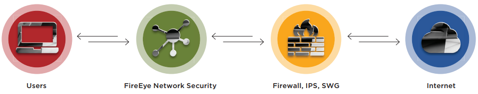 Typical configuration — Network Security solutions