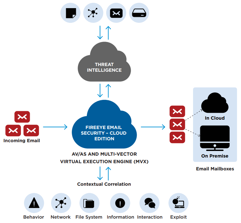 FireEye Email Security – Cloud Edition Deployment