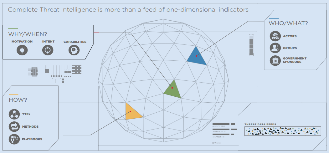 Complete Threat Intelligence is more than a feed of one-dimensional indicators