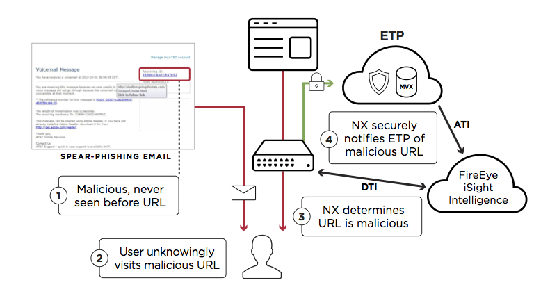 Multi-Vector Correlation with Email Threat Prevention and Network Security