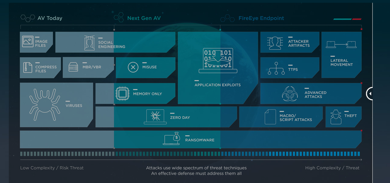 FireEye Endpoint Security for Cloud | ThreatProtectWorks com