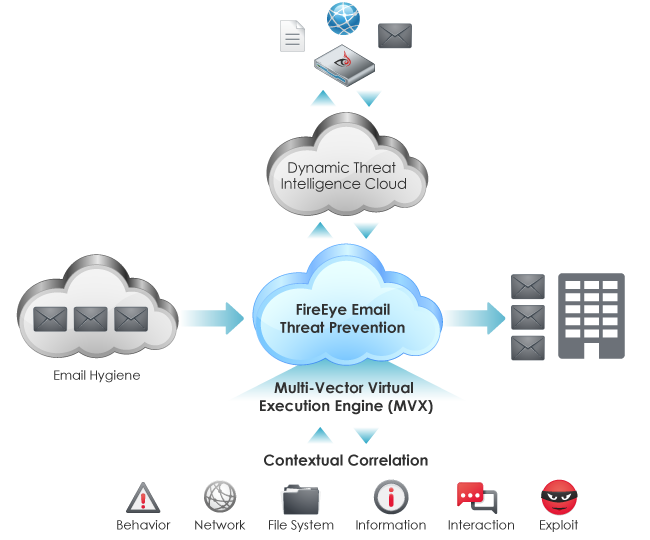 Email Threat Prevention Integrates with the Entire FireEye Ecosystem