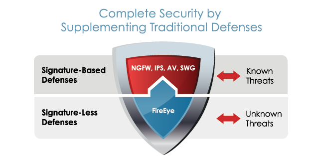 Complete Security by Supplementing Traditional Defenses