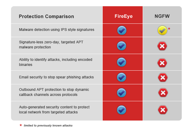 NGFW protection table