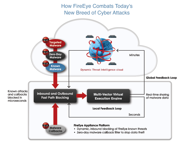 How FireEye Combats Today's New Breed of Cyber Attacks