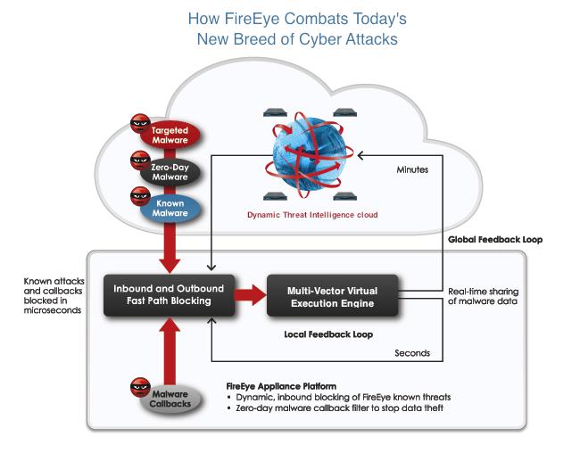 FireEye Dynamic Threat Intelligence Cloud